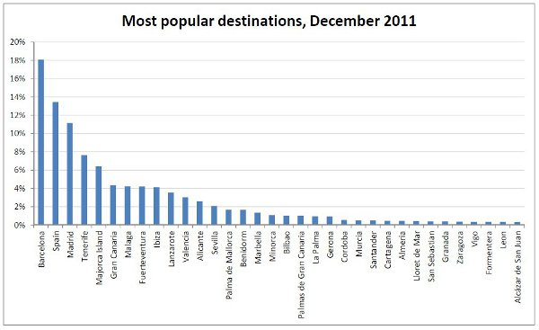 google barometer december spain travel